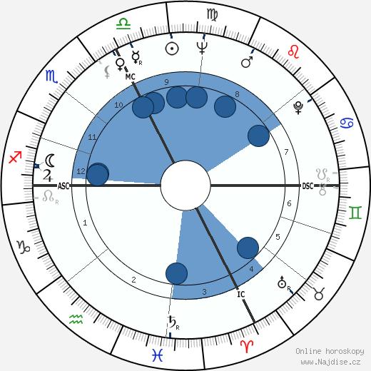 Jean Besré wikipedie, horoscope, astrology, instagram