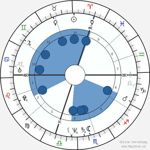 Jean Bilski wikipedie, horoscope, astrology, instagram