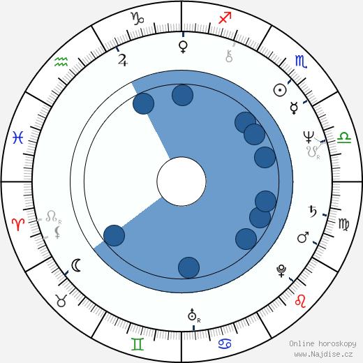 Jean Bodon wikipedie, horoscope, astrology, instagram