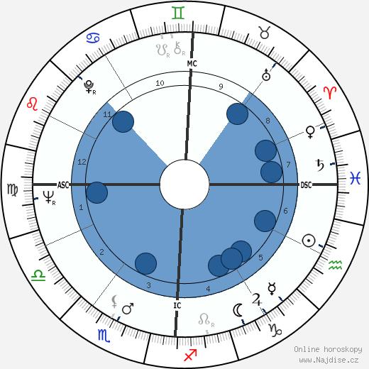 Jean Bonello wikipedie, horoscope, astrology, instagram