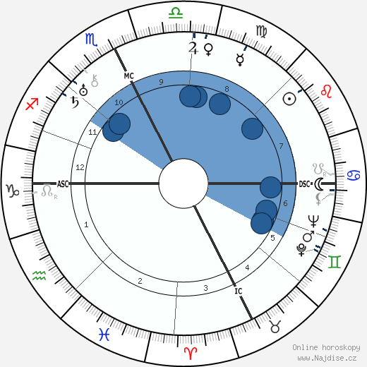 Jean Borotra wikipedie, horoscope, astrology, instagram