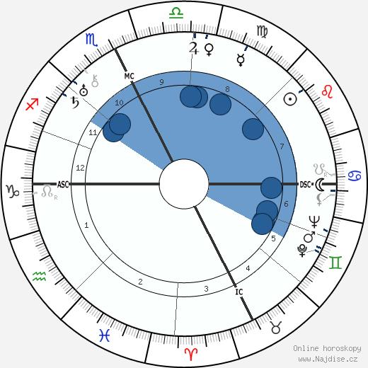 Jean Borotra wikipedie, horoscope, astrology, instagram