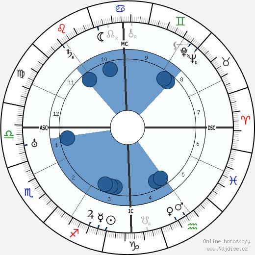 Jean Bouin wikipedie, horoscope, astrology, instagram