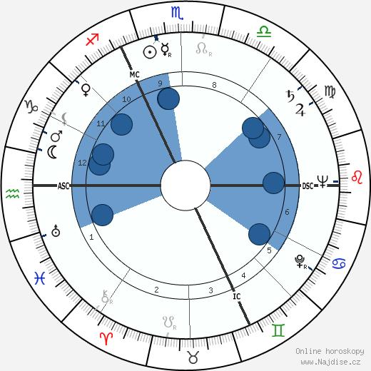 Jean Boulet wikipedie, horoscope, astrology, instagram