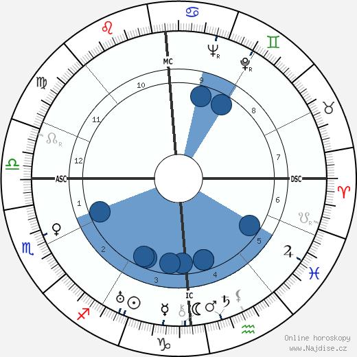 Jean Bourin wikipedie, horoscope, astrology, instagram