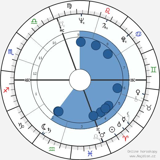 Jean Bousquet wikipedie, horoscope, astrology, instagram