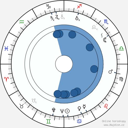 Jean Boyer wikipedie, horoscope, astrology, instagram
