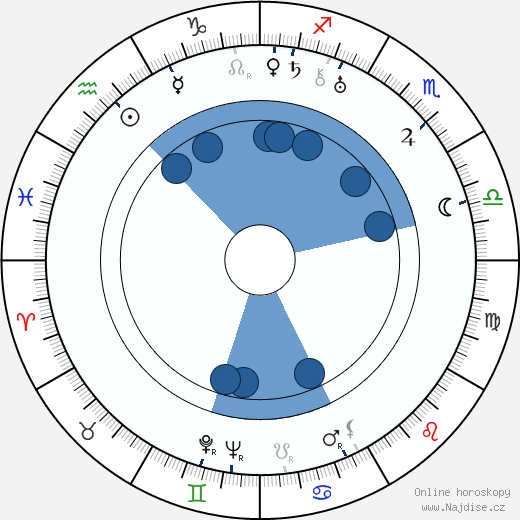 Jean Brahn wikipedie, horoscope, astrology, instagram