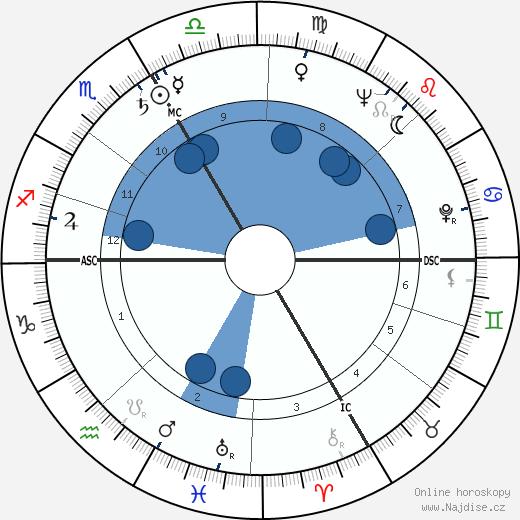 Jean Bretonnière wikipedie, horoscope, astrology, instagram