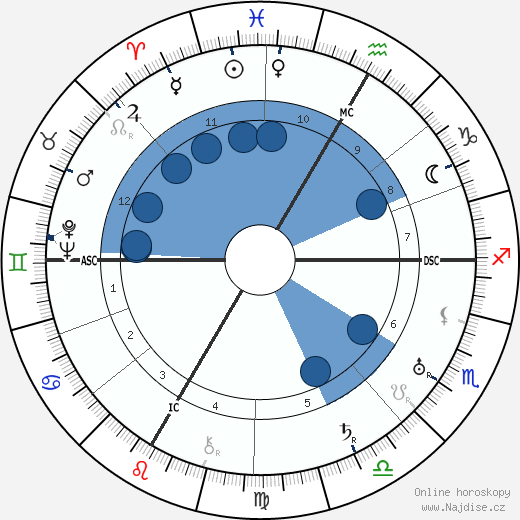 Jean Brochard wikipedie, horoscope, astrology, instagram