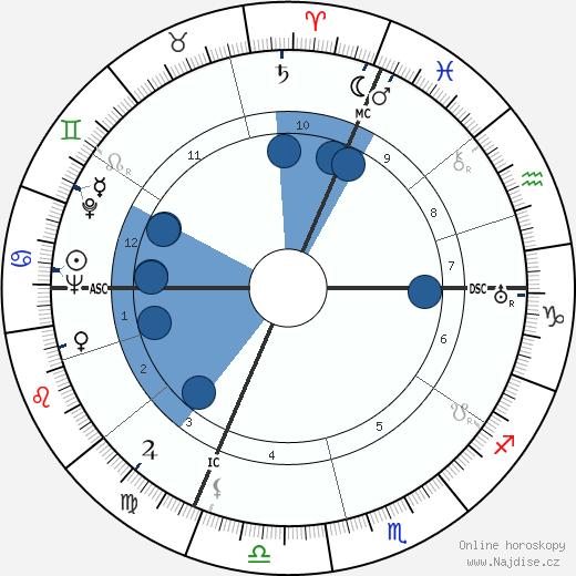 Jean Bruno wikipedie, horoscope, astrology, instagram