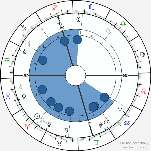 Jean Buhan wikipedie, horoscope, astrology, instagram
