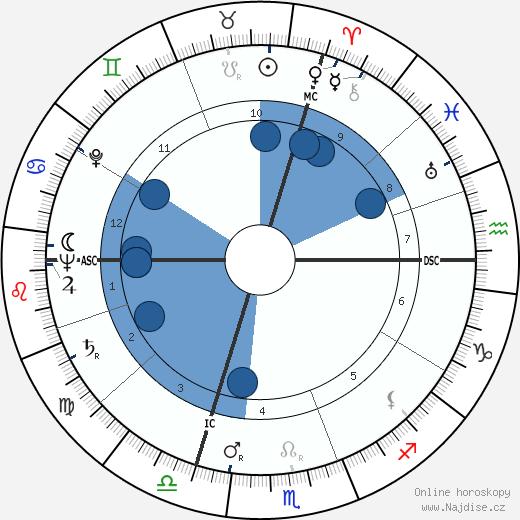 Jean Carmet wikipedie, horoscope, astrology, instagram
