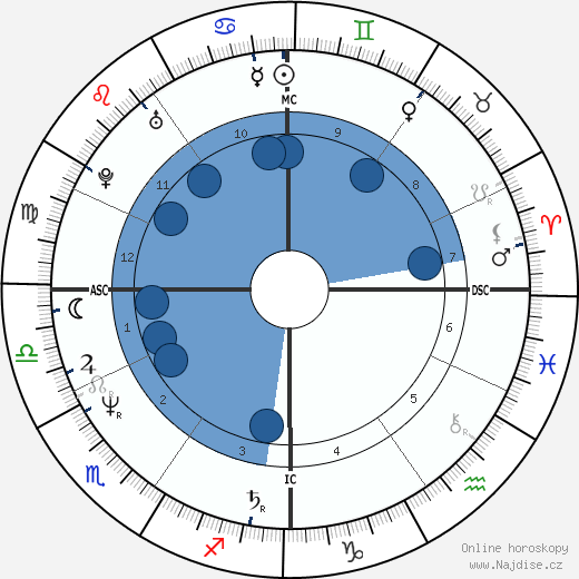 Jean Charest wikipedie, horoscope, astrology, instagram