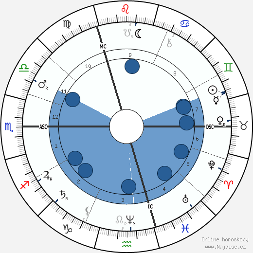 Jean Charles Cazin wikipedie, horoscope, astrology, instagram