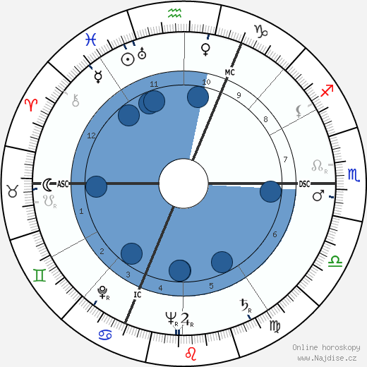 Jean Charon wikipedie, horoscope, astrology, instagram