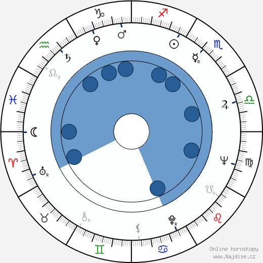Jean Chérasse wikipedie, horoscope, astrology, instagram