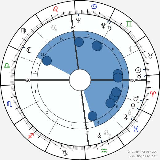 Jean Chevrier wikipedie, horoscope, astrology, instagram