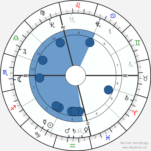 Jean Chrétien wikipedie, horoscope, astrology, instagram