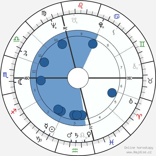 Jean Chrétien wikipedie, horoscope, astrology, instagram