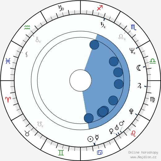 Jean-Christophe Pitof wikipedie, horoscope, astrology, instagram