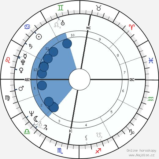 Jean Claude Frison wikipedie, horoscope, astrology, instagram