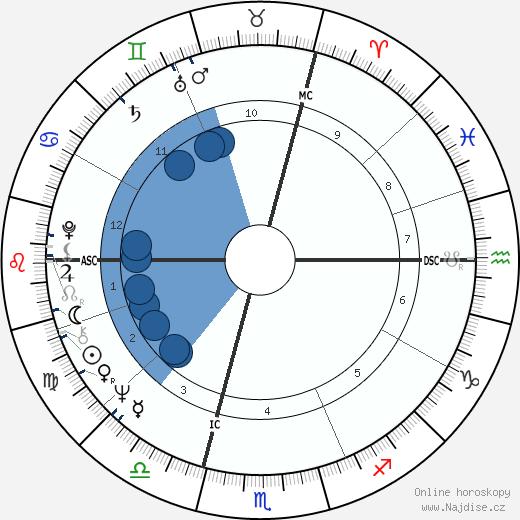 Jean Claude Killy wikipedie, horoscope, astrology, instagram