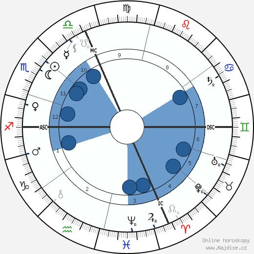 Jean-Claude Leygues wikipedie, horoscope, astrology, instagram