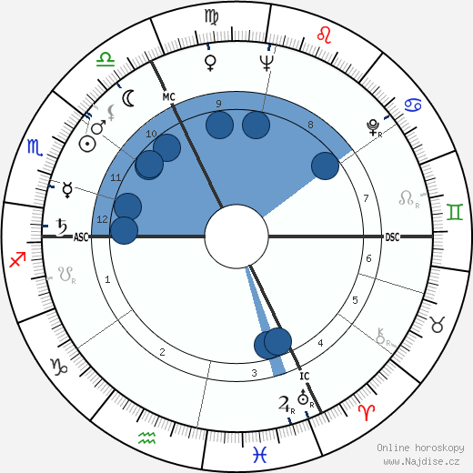 Jean-Claude Pascal wikipedie, horoscope, astrology, instagram