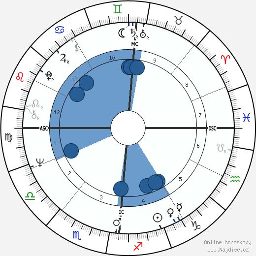 Jean-Claude Trichet wikipedie, horoscope, astrology, instagram