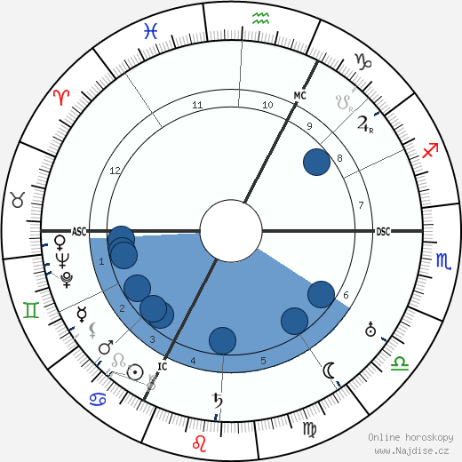 Jean Cocteau wikipedie, horoscope, astrology, instagram