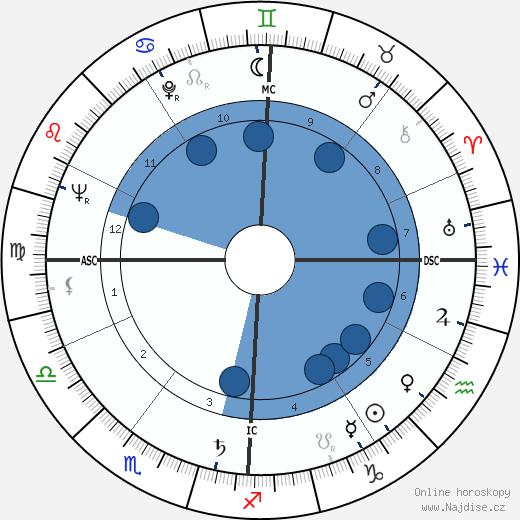 Jean Coignet wikipedie, horoscope, astrology, instagram