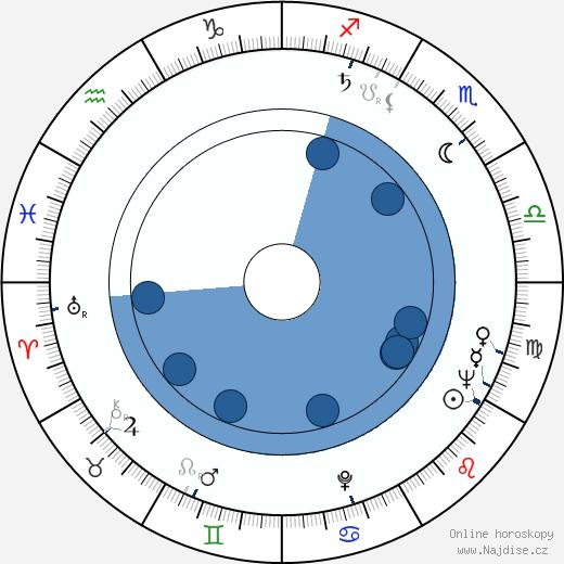 Jean Constantin wikipedie, horoscope, astrology, instagram