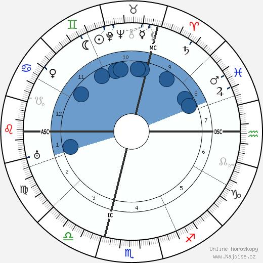 Jean Cras wikipedie, horoscope, astrology, instagram