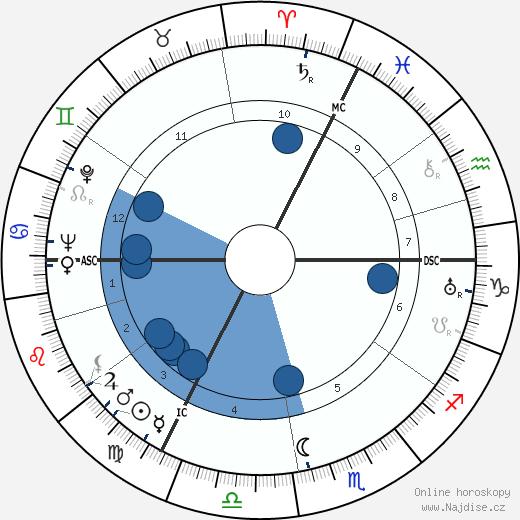 Jean Crépin wikipedie, horoscope, astrology, instagram