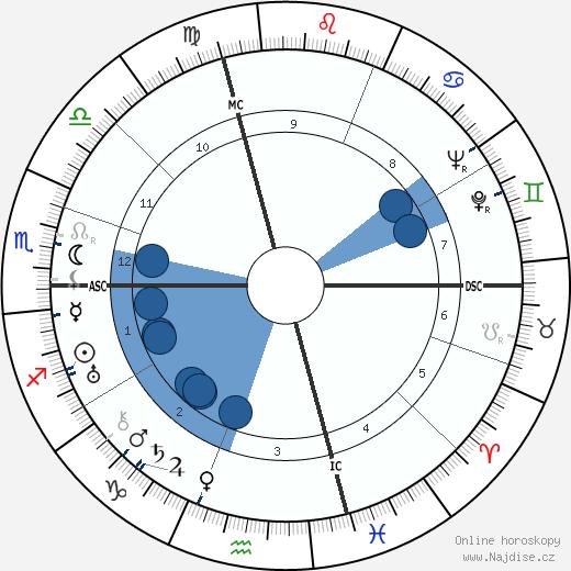 Jean Dabry wikipedie, horoscope, astrology, instagram