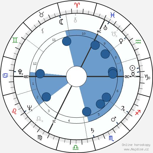 Jean Danet wikipedie, horoscope, astrology, instagram