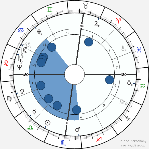 Jean Dausset wikipedie, horoscope, astrology, instagram