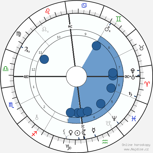 Jean de Reszke wikipedie, horoscope, astrology, instagram