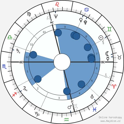 Jean Debuf wikipedie, horoscope, astrology, instagram