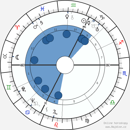 Jean Delannoy wikipedie, horoscope, astrology, instagram