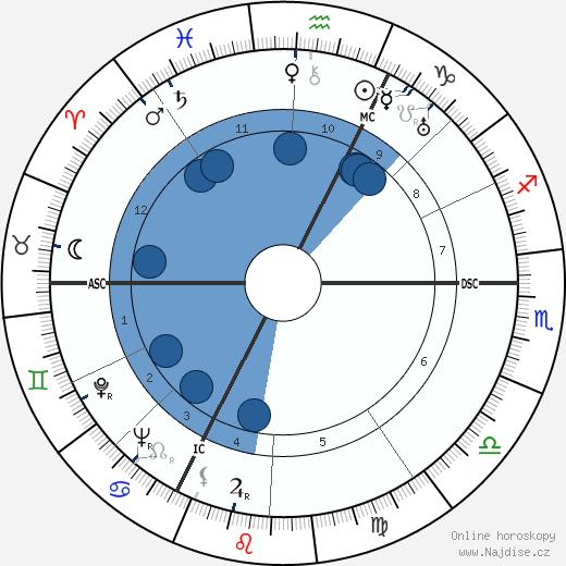 Jean Delannoy wikipedie, horoscope, astrology, instagram