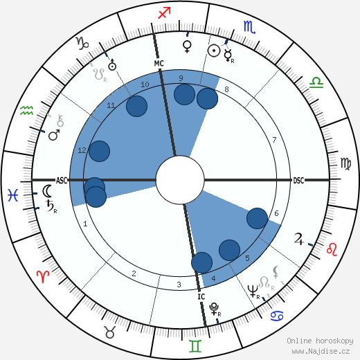 Jean Delay wikipedie, horoscope, astrology, instagram