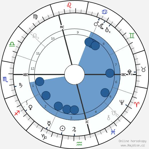 Jean Delville wikipedie, horoscope, astrology, instagram
