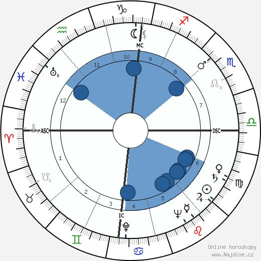 Jean Desailly wikipedie, horoscope, astrology, instagram