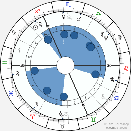 Jean Devuyst wikipedie, horoscope, astrology, instagram