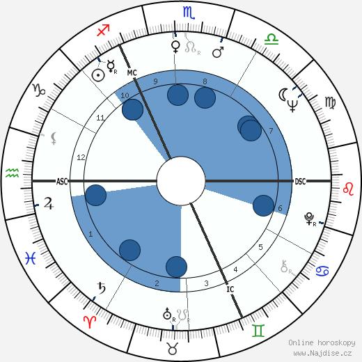 Jean Devuyst wikipedie, horoscope, astrology, instagram