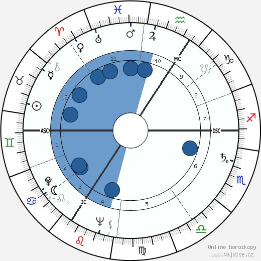 Jean Dirkens wikipedie, horoscope, astrology, instagram