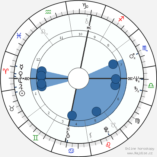 Jean-Dominique Bauby wikipedie, horoscope, astrology, instagram