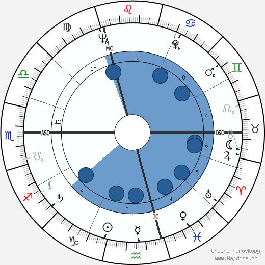 Jean Douchet wikipedie, horoscope, astrology, instagram